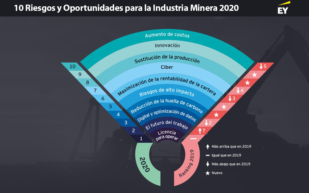 Ranking de Riesgos y oportunidades para la minería de EY 2020: Un Nuevo Balance